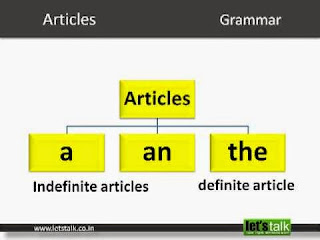 Jenis Articles: Indefinite Article (1)