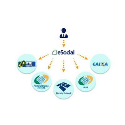 Curso Online E-Social - 30hs
