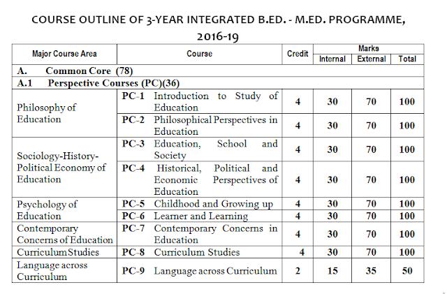 B.SC B.ED Integrated Course Syllabus PDF