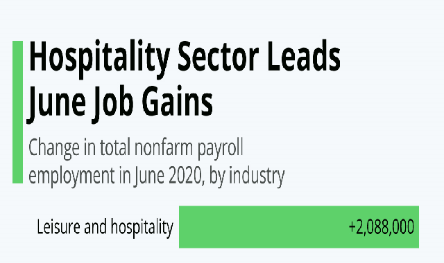 Hospitality Sector Leads June Job Gains #infographic