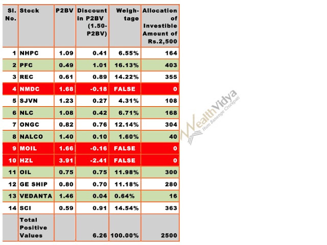 Table of Stocks to Buy in August 2017 Price to Book Value Ratio List