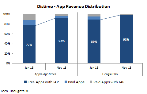 Distimo - App Revenue Distribution
