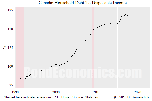 Figure: Canadian Debt to Disposable Income