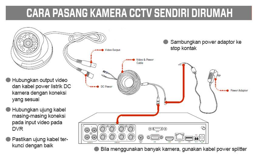 Cara Pemasangan Kamera CCTV Dirumah Sendiri