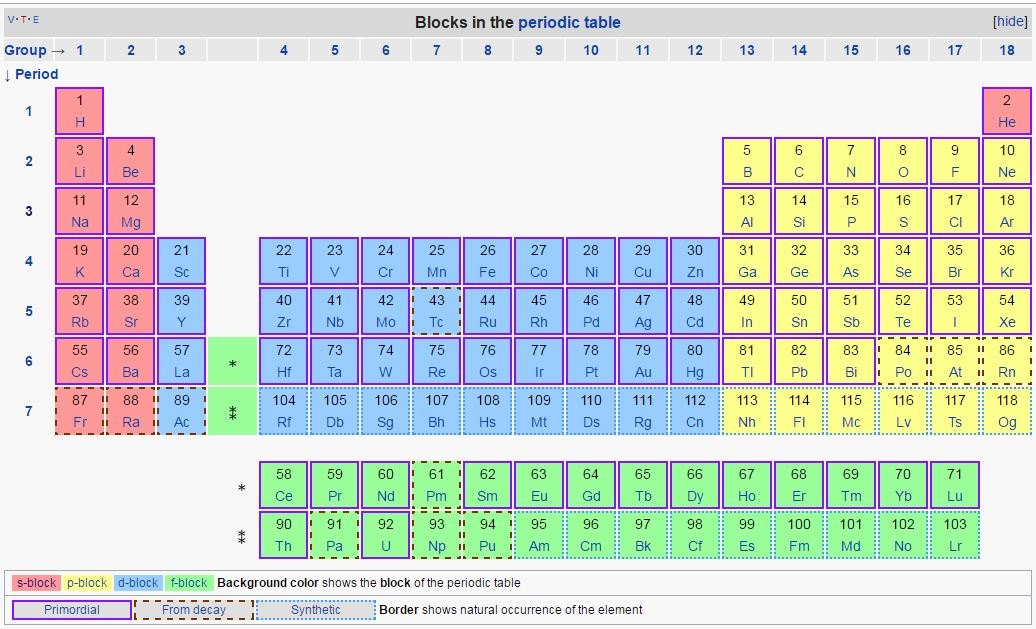 Block Periodic Table Inside Chemistry