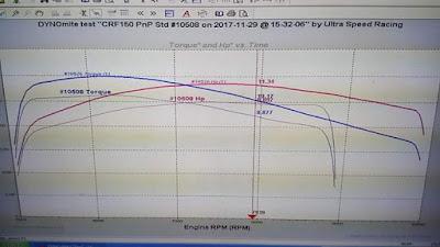 Hasil tes Dyno CRF150L