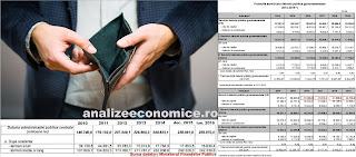 Serviciul datoriei guvernamentale e în creștere cu 14,6 miliarde de lei