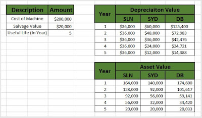 SLN function, SYD function, DB function in Excel