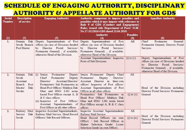 engaging-disciplinary-appellate-authority-for-gramin-dak-sevak-paramnews