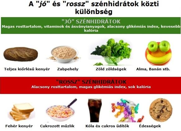 Mi az a GI-diéta, hogyan működik, hogy kezdjem el? Mi az a Glikémiás index?