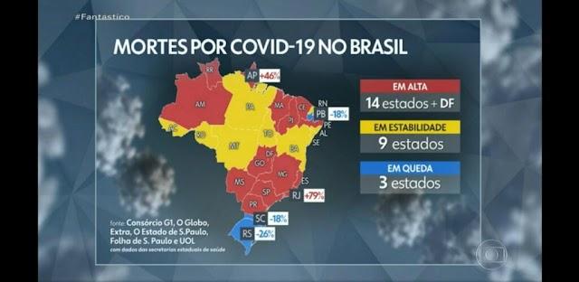 Paraíba registra queda de 18% no número de mortes por Coronavírus, segundo consórcio de veículos de imprensa