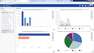 Software ERP en la nube para Ecuador y Panama
