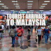 Tourist Arrivals To Malaysia