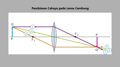 Pembiasan cahaya lensa cembung, sinar melalui titik fokus lensa