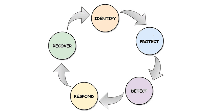 Cybersecurity Frameworks
