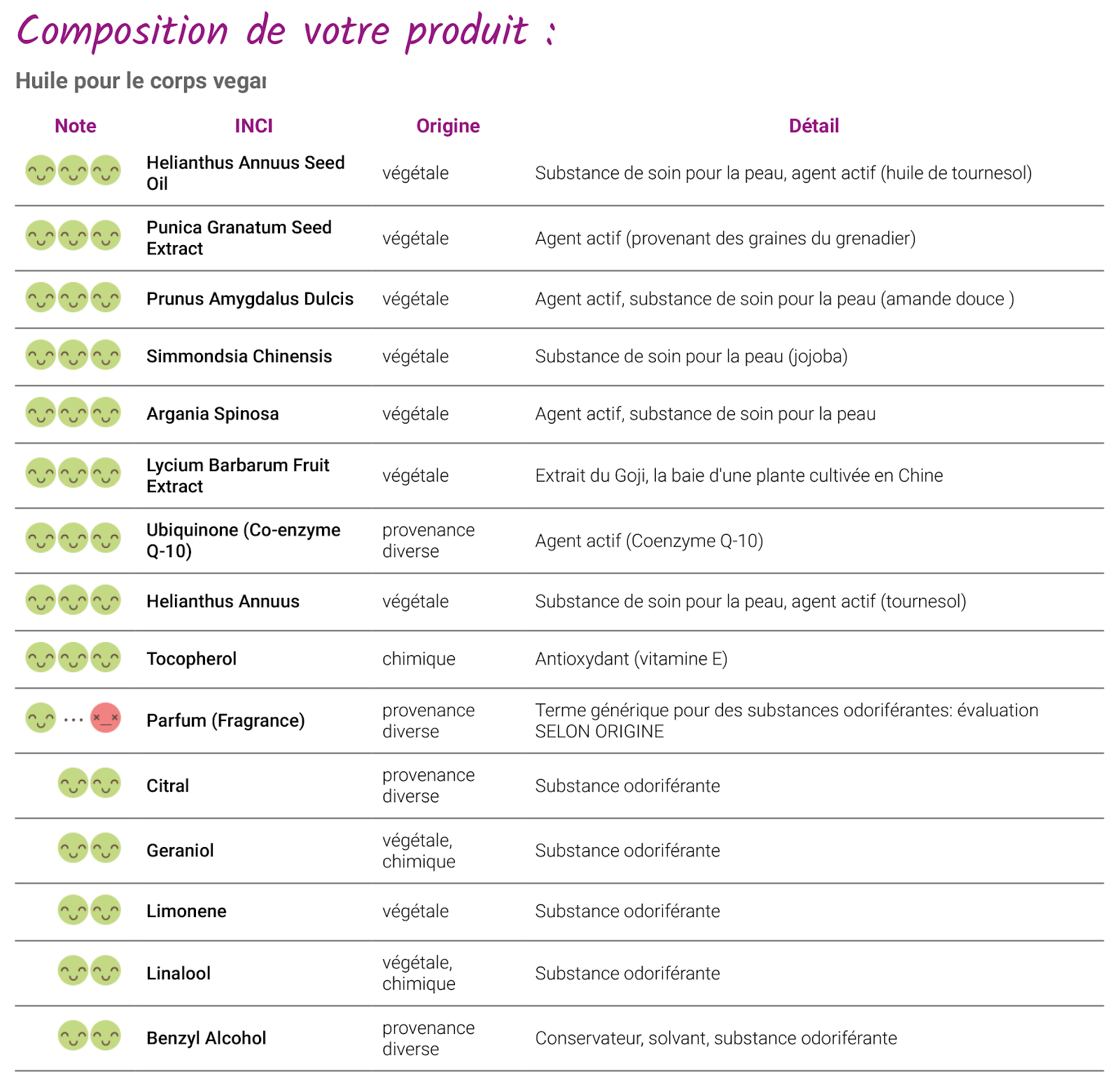 analyse-composition-cien-nature-huile-corps-vegan