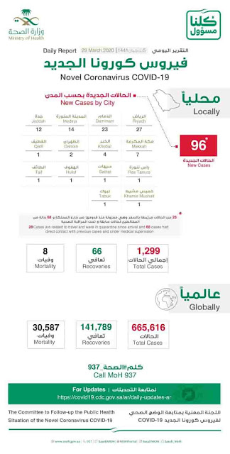 Covid-19: 4 New deaths, 96 New cases in Saudi Arabia, Total 1299 infections