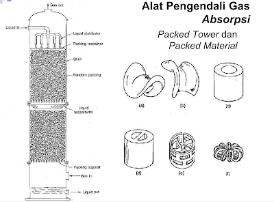 Absorbsi Packed Tower