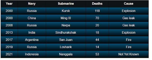 Perdidos en el mar: Submarinos y víctimas mortales en este siglo