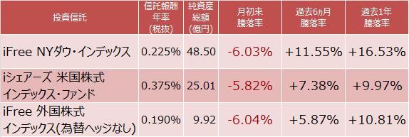 iFree NYダウ・インデックス、iシェアーズ 米国株式インデックス・ファンド、iFree 外国株式インデックス(為替ヘッジなし)の騰落率比較