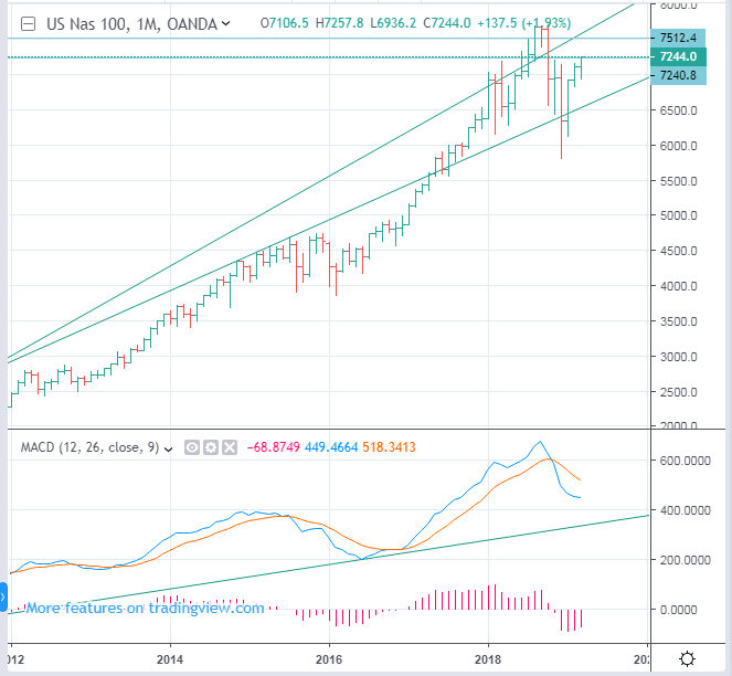 CME:NQ Nasdaq 100 index futures forecast - time to be careful