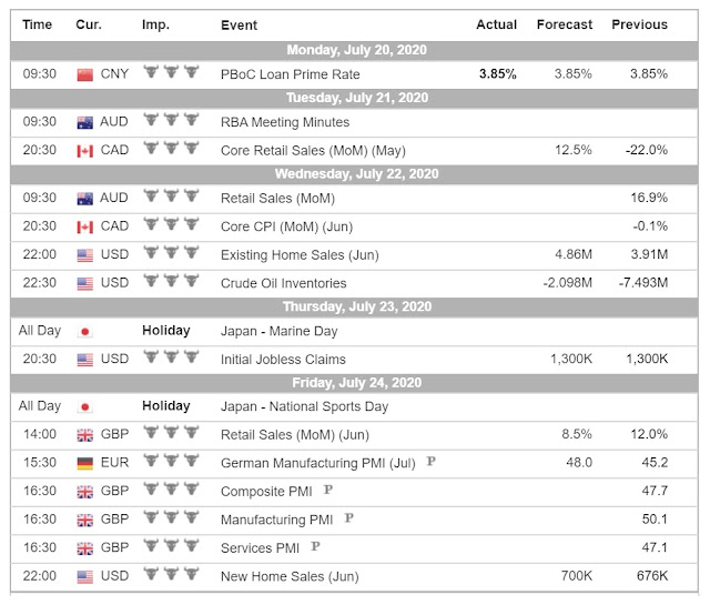 Economic Calendar (7.20-24.20) - Forex Trading tutorials for beginners in the Philippines