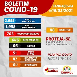 Tanhaçu registra 6º óbito por complicações da Covid-19