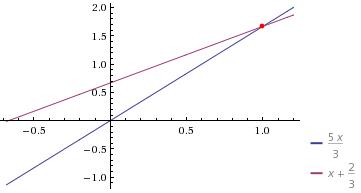 Problema de Matemática: O dobro de um número mais três vezes ele mesmo, dividido por dois mais um é igual ao próprio número mais dois dividido por três.