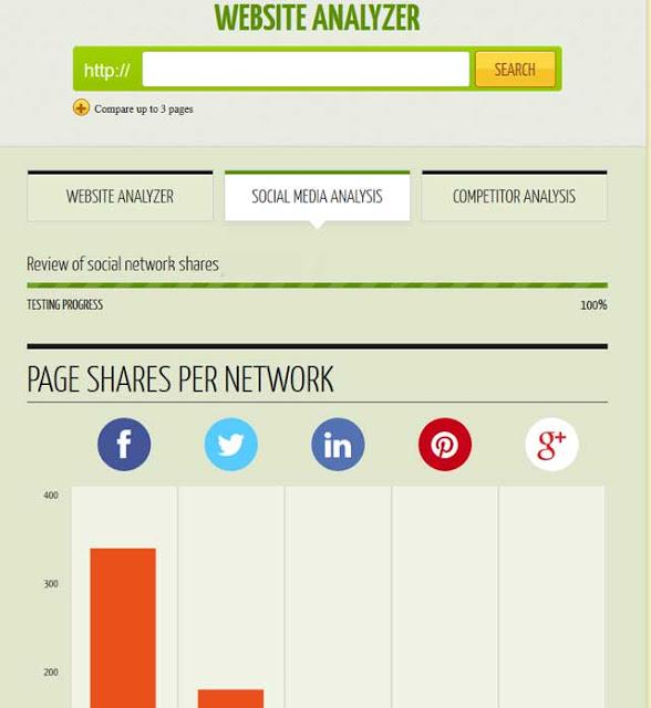 أقوى الأدوات المجانية التي تساعدك في تسويق المحتوى بإحتراف
