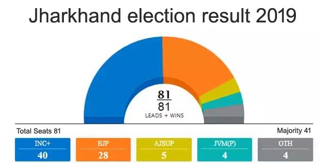 setback for bjp in jharkhand, jharkhand vidhansabha chunav result 2019, jharkhand chunav parinam 2019, jharkhand assembly election 2019 result