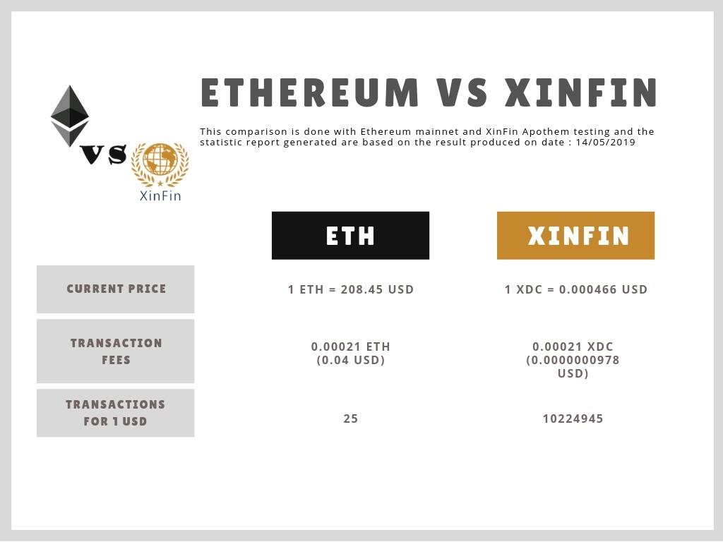 ETH vs Xinfin
