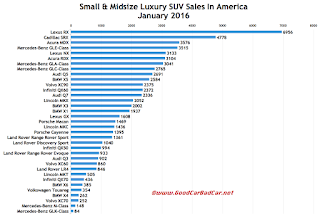 USA luxury SUV sales chart January 2016