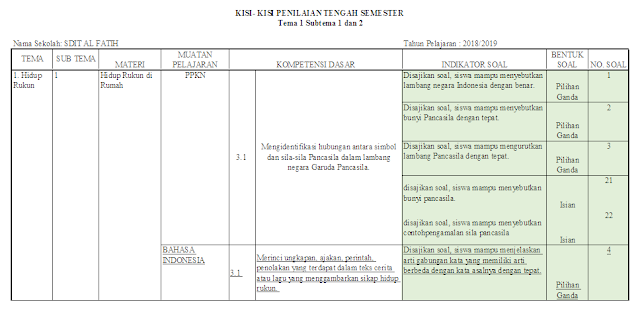 Kisi-kisi PTS Kelas 2 SD/MI: Tema 1 Subtema 1 dan 2