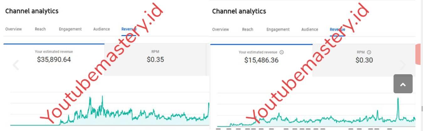 Cara Mendapatkan Uang Milyaran Dari Youtube adsense