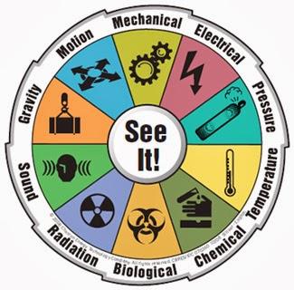 Identifikasi Bahaya, Penilaian Resiko dan Pengendalian Resiko K3