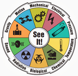 Ilustrasi Identifikasi Bahaya, Penilaian Resiko dan Pengendalian Resiko K3