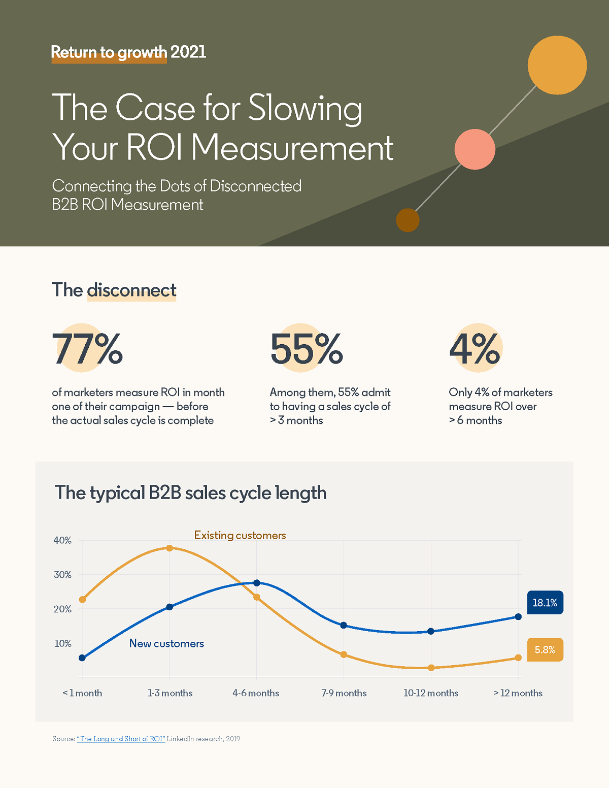 making-the-case-for-slowing-your-roi-measurement-infographic