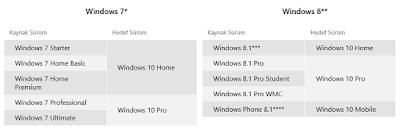 windows10-yukseltme-surumler.png