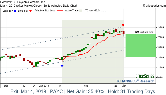 PAYC Paycom Software, Inc  gains 35% Mar 4, 2019