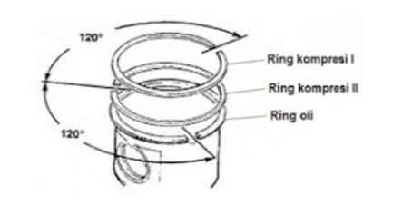 Cara Memasang Ring Piston Motor Yang Benar