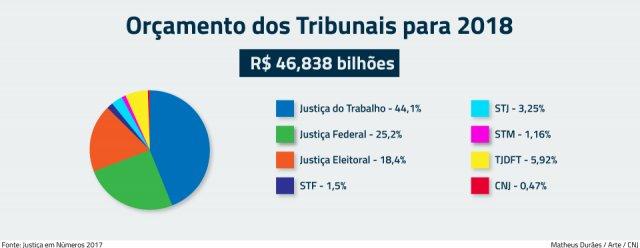 CNJ aprova orçamento de R$ 46,8 bilhões para o Judiciário da União