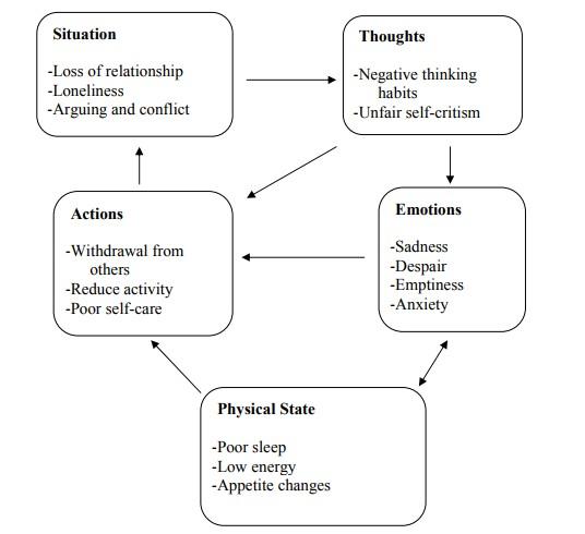 Diagram Penyebab Depresi