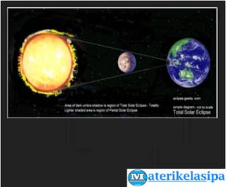 Perbandingan Massa Matahari Bumi dan Bulan pada Sistem Tata Surya