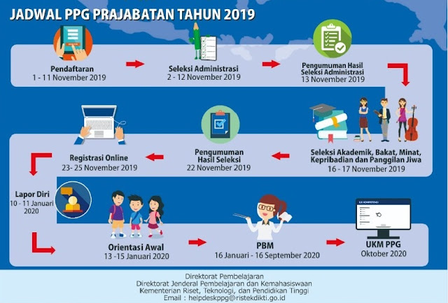 Pendaftaran PPGJ Biaya Mandiri Tahun 2019-2020