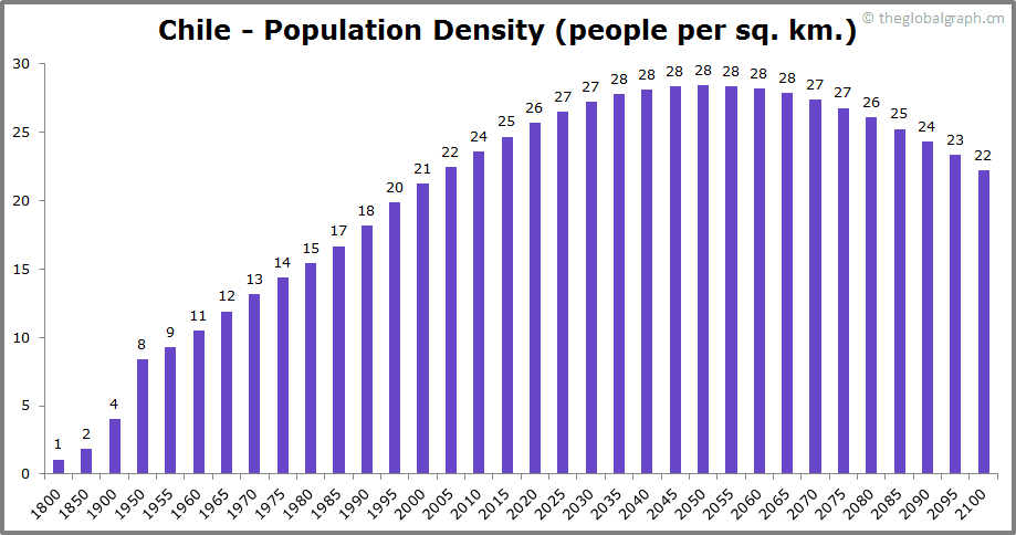 Chile  Population Density (people per sq. km.)