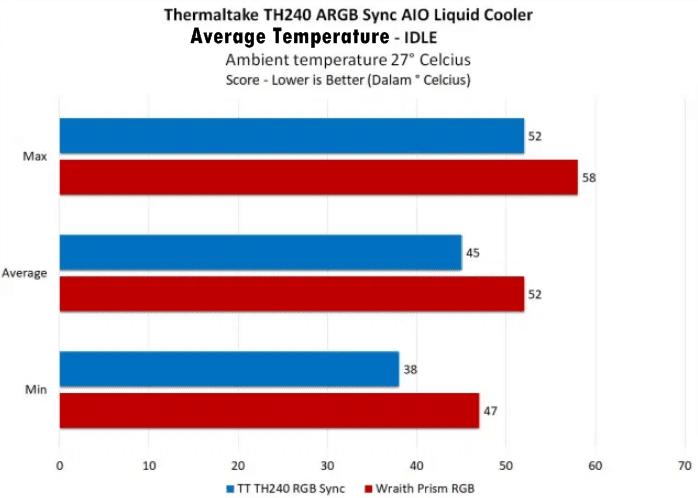 performance temperature