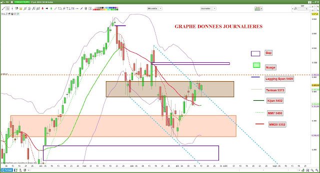 Analyse technique CAC40 $cac [17/07/18]