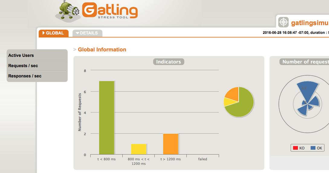Agile Testing: Running Gatling load tests in Docker