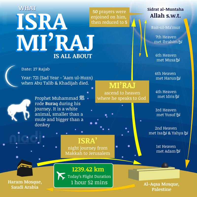 Hikmah Isra Miraj, isra miraj story, peristiwa isra miraj, isra mi'raj adalah, isra miraj hadith, isra miraj pdf, isra miraj 2020 2021, peristiwa isra mi'raj, kisah isra mi'raj nabi muhammad, tentang isra mi'raj, isro mi'raj, sejarah isra miraj, kapan isra miraj, bulan rajab tahun hijriyah, al isra wal mi'raj, prophet mohammad, masjidil haram masjidil al-aqsa, madinah palestina