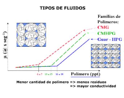 fluidos para fracturamiento hidráulico comportamiento